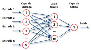 Redes_neuronales_esquema